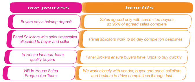 fast house sale benefits
